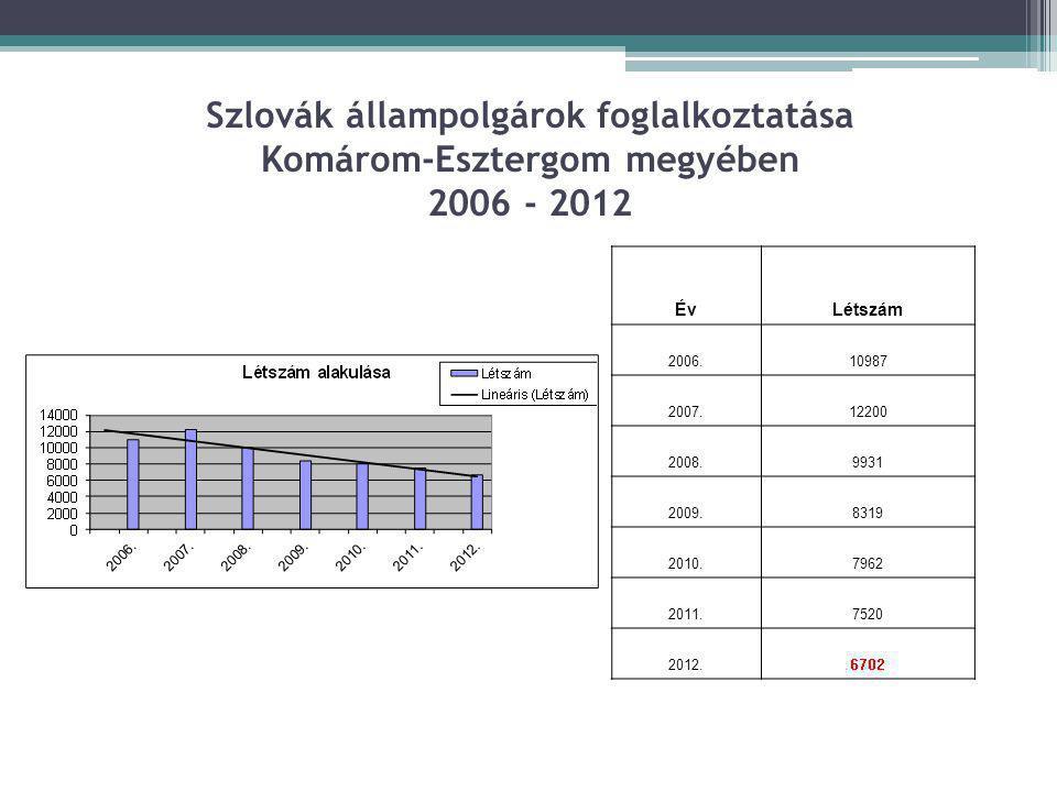 Szlovák állampolgárok foglalkoztatása Komárom-Esztergom megyében 2006 - 2012 ÉvLétszám 2006.10987 2007.12200 2008.9931 2009.8319 2010.7962 2011.7520 2