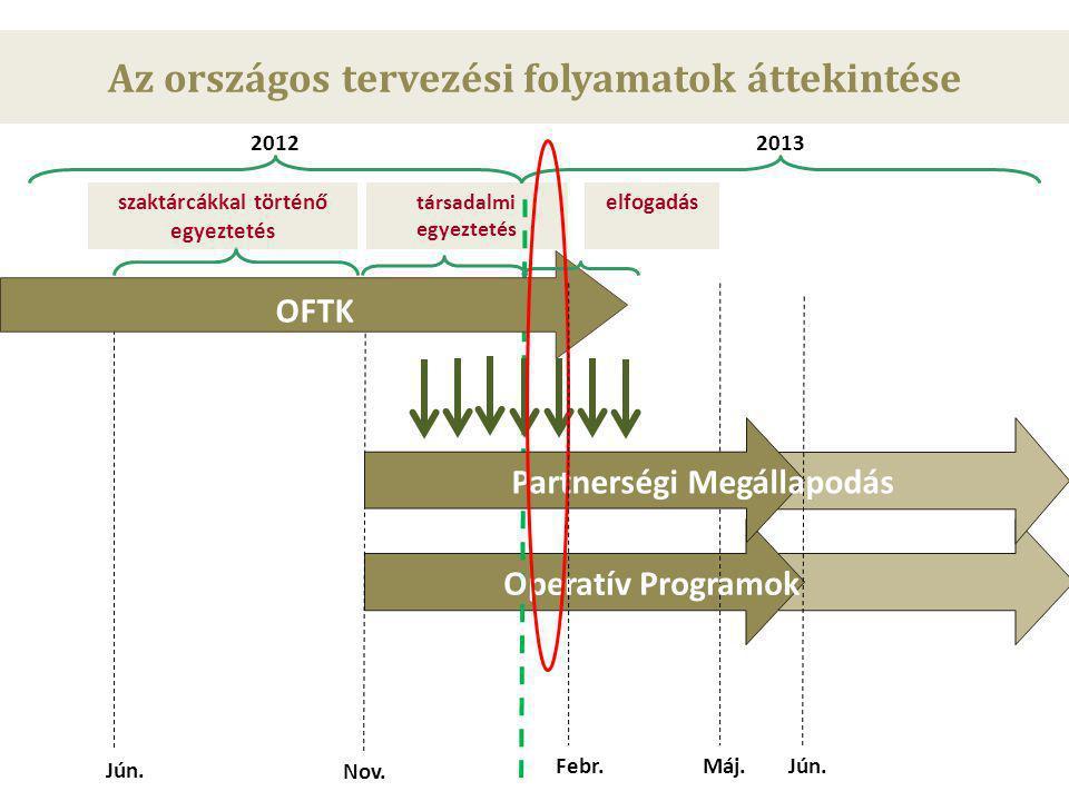 társadalmi egyeztetés Partnerségi Megállapodás Operatív Programok 20122013 Jún.Jún. Nov. Jún.Jún. OFTK Máj. elfogadásszaktárcákkal történő egyeztetés