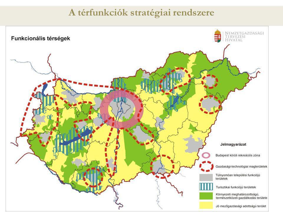 A térfunkciók stratégiai rendszere