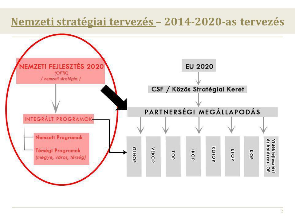 3 Országos Fejlesztési és Területfejlesztési Koncepció (OFTK) Az OFTK célja A hazai fejlesztési célok és igények integrálása, azok területi dimenzióinak meghatározása A 2014 – 2020-as európai uniós tervezési és költségvetési időszakra készülő tervdokumentumok (partnerségi megállapodás, operatív programok) megalapozását is szolgálja.