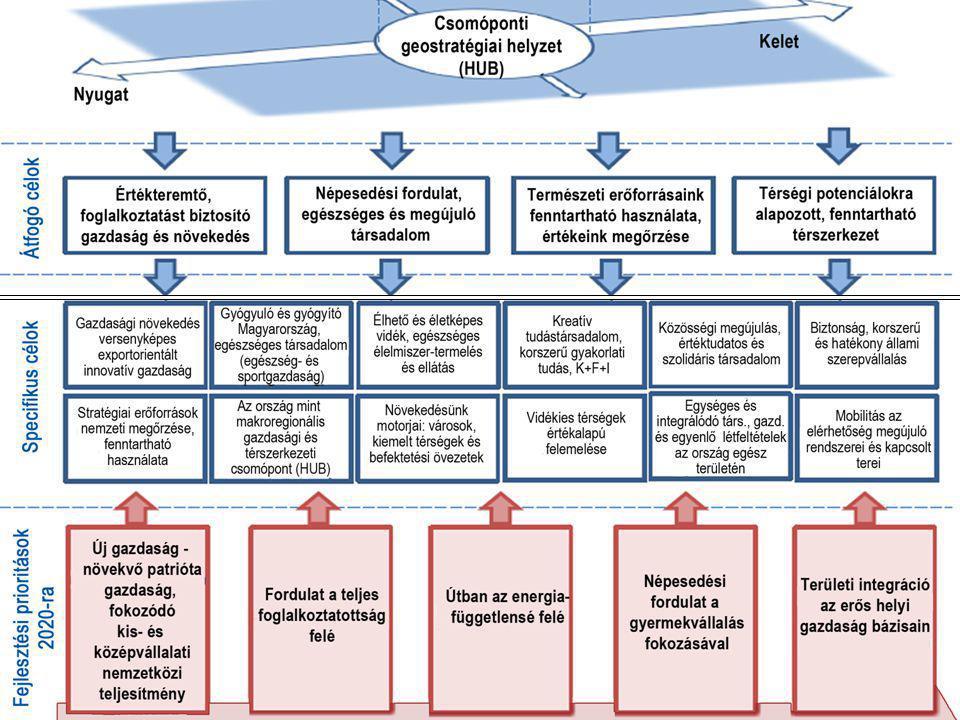 6 Nemzeti stratégiai tervezés – 2014-2020-as tervezés