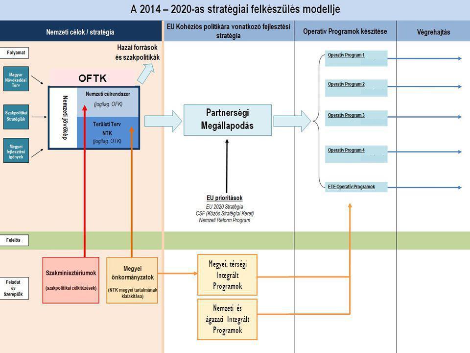 8 Partnerségi Megállapodás A 2014-2020-as fejlesztési források tagállami felhasználásának kereteit rögzíti: Az Európai Bizottság és a tagállam köti, A tagállam készíti el a tervezésben érdekelt partnerek bevonásával, Célja: összhangba hozni a nemzeti prioritásokat (OFTK) az Európa 2020 stratégiából levezetett 11 tematikus céllal.