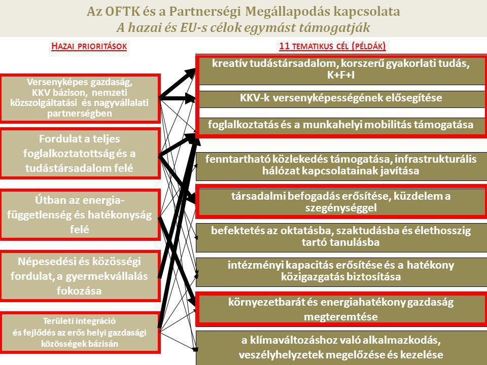 10 A 2014-2020-as időszakra felkészülés szabályozási háttere Közösségi szabályozás A 2014-2020-as kohéziós politikai jogszabályok tárgyalása jelenleg is formálódó keretfeltételeket jelent a Partnerségi Megállapodás és az Operatív Programok tervezéséhez.