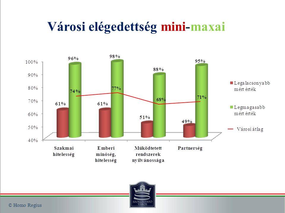 © Homo Regius Városi elégedettség mini-maxai 77% 68% 71%