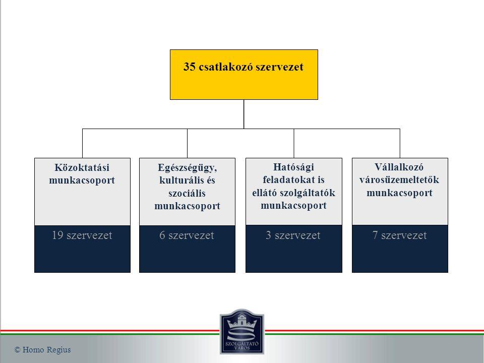 """A """"Szolgáltató Város cselekvéseinek építőkockái Különböző látásmódok összehangolása Értékek és értékelemek célérték meghatározása Elvárt eredmények meghatározása Időhatárok Cselekvések – szervezeti függetlenség Városi szintű értékmeghatározás és támogatás"""
