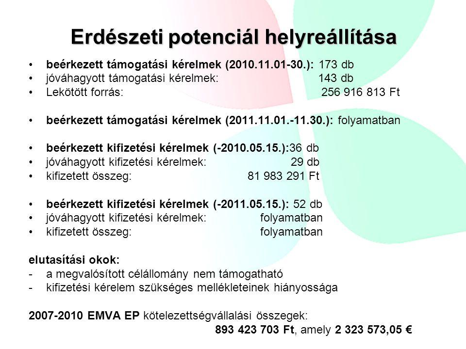 Erdészeti potenciál helyreállítása beérkezett támogatási kérelmek (2010.11.01-30.): 173 db jóváhagyott támogatási kérelmek: 143 db Lekötött forrás: 25