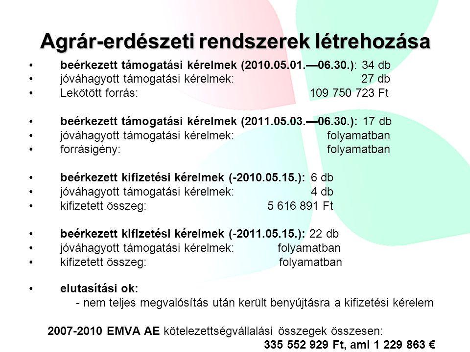 Agrár-erdészeti rendszerek létrehozása beérkezett támogatási kérelmek (2010.05.01.—06.30.): 34 db jóváhagyott támogatási kérelmek: 27 db Lekötött forr