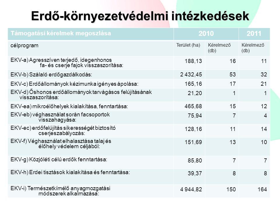 Erdő-környezetvédelmi intézkedések Támogatási kérelmek megoszlása 20102011 célprogram Terület (ha)Kérelmező (db) EKV-a) Agresszíven terjedő, idegenhon