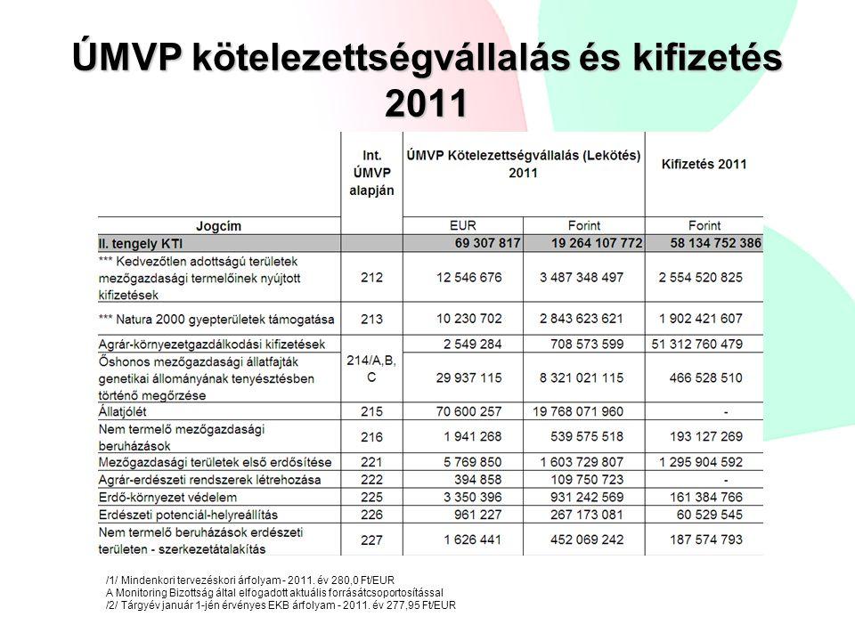 /1/ Mindenkori tervezéskori árfolyam - 2011. év 280,0 Ft/EUR A Monitoring Bizottság által elfogadott aktuális forrásátcsoportosítással /2/ Tárgyév jan