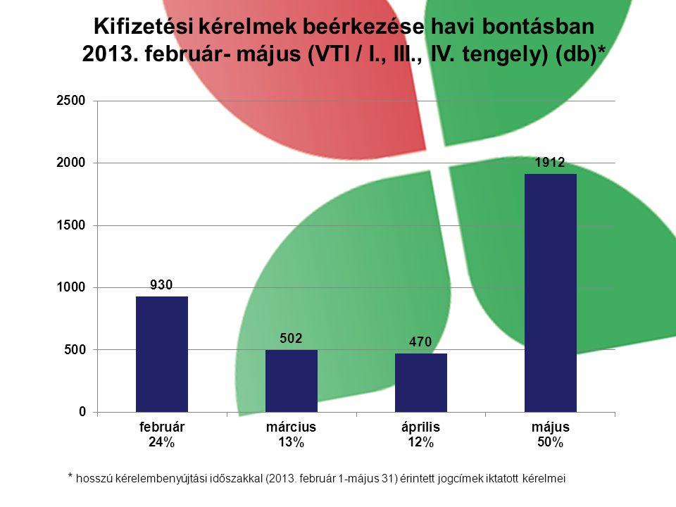 Kifizetési kérelmek beérkezése havi bontásban 2013. február- május (VTI / I., III., IV. tengely) (db)* * hosszú kérelembenyújtási időszakkal (2013. fe