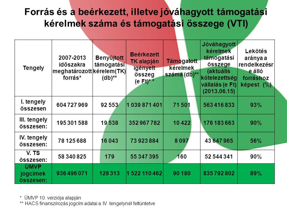 Forrás és a beérkezett, illetve jóváhagyott támogatási kérelmek száma és támogatási összege (VTI) * ÚMVP 10. verziója alapján ** HACS finanszírozás jo