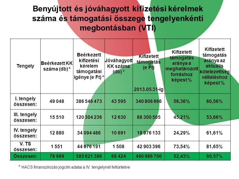 Benyújtott és jóváhagyott kifizetési kérelmek száma és támogatási összege tengelyenkénti megbontásban (VTI) * HACS finanszírozás jogcím adatai a IV. t