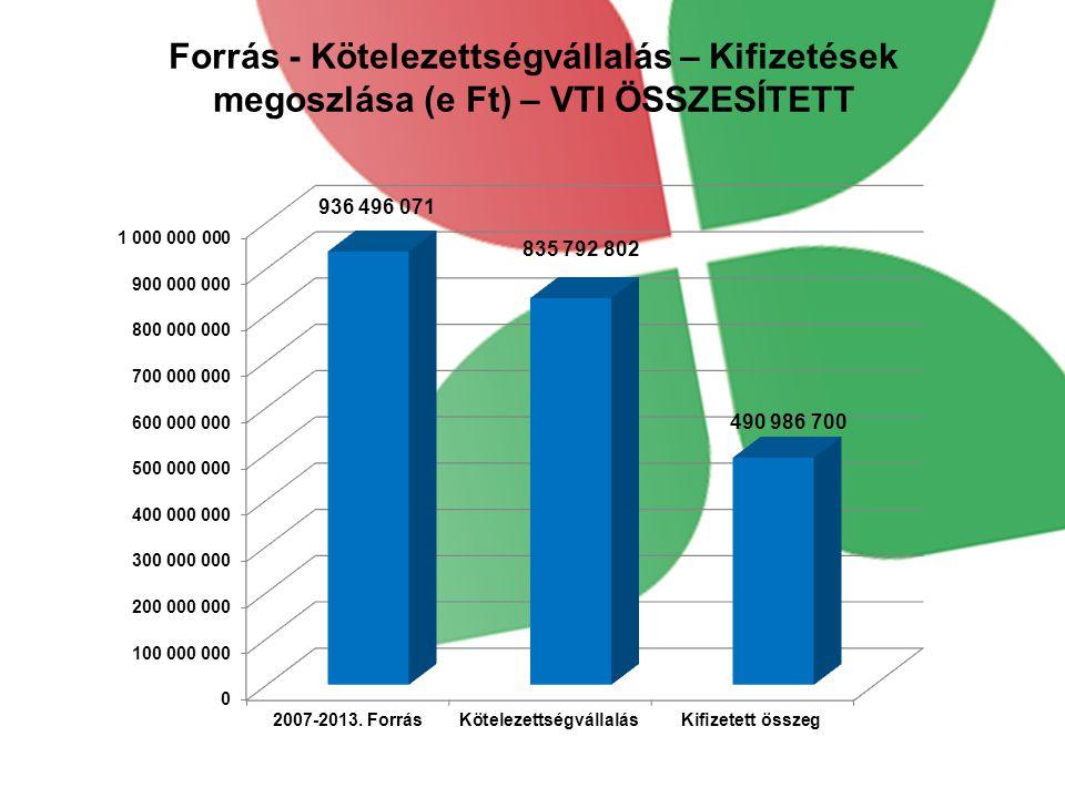 Forrás - Kötelezettségvállalás – Kifizetések megoszlása (e Ft) – VTI ÖSSZESÍTETT