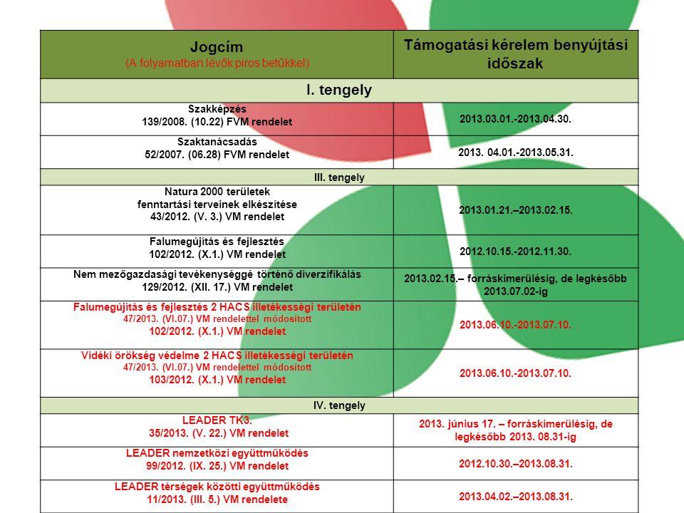 Jogcím (A folyamatban lévők piros betűkkel) Támogatási kérelem benyújtási időszak I. tengely Szakképzés 139/2008. (10.22) FVM rendelet 2013.03.01.-201