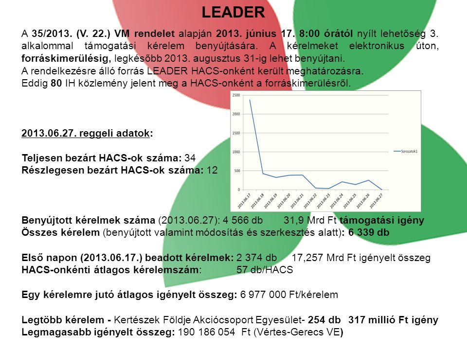 LEADER A 35/2013. (V. 22.) VM rendelet alapján 2013. június 17. 8:00 órától nyílt lehetőség 3. alkalommal támogatási kérelem benyújtására. A kérelmeke