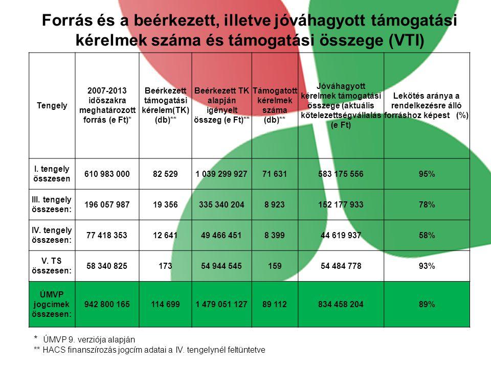 Forrás és a beérkezett, illetve jóváhagyott támogatási kérelmek száma és támogatási összege (VTI) * ÚMVP 9.