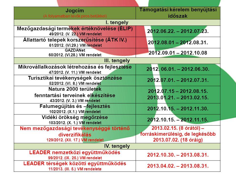 Jogcím (A folyamatban lévők piros betűkkel) Támogatási kérelem benyújtási időszak I.