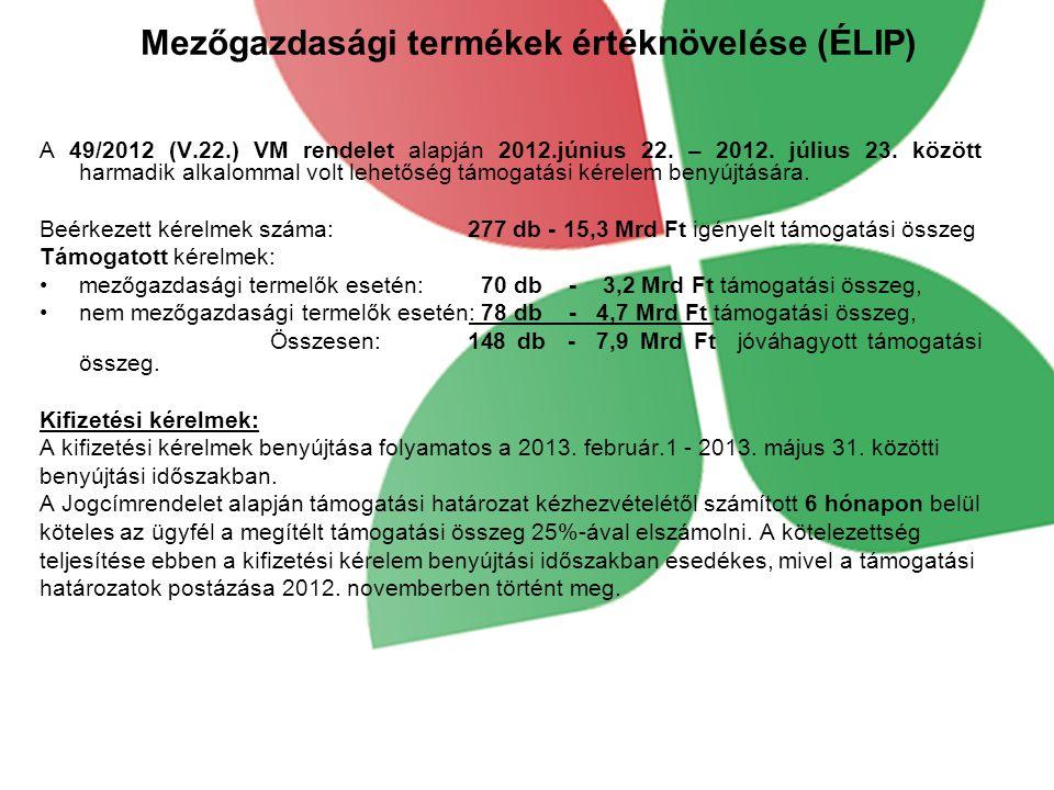 Mezőgazdasági termékek értéknövelése (ÉLIP) A 49/2012 (V.22.) VM rendelet alapján 2012.június 22.