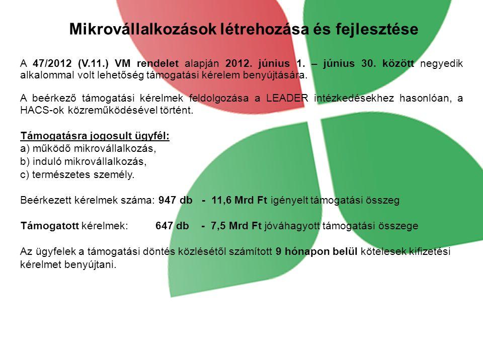 Mikrovállalkozások létrehozása és fejlesztése A 47/2012 (V.11.) VM rendelet alapján 2012.