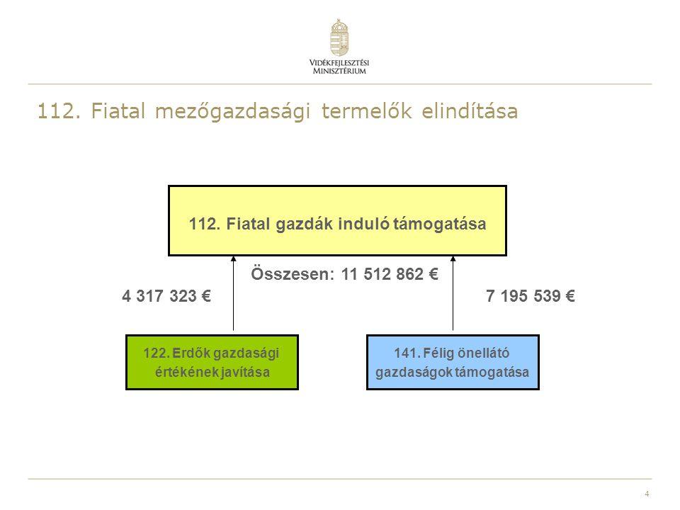 4 112. Fiatal mezőgazdasági termelők elindítása 112. Fiatal gazdák induló támogatása 141. Félig önellátó gazdaságok támogatása 122. Erdők gazdasági ér