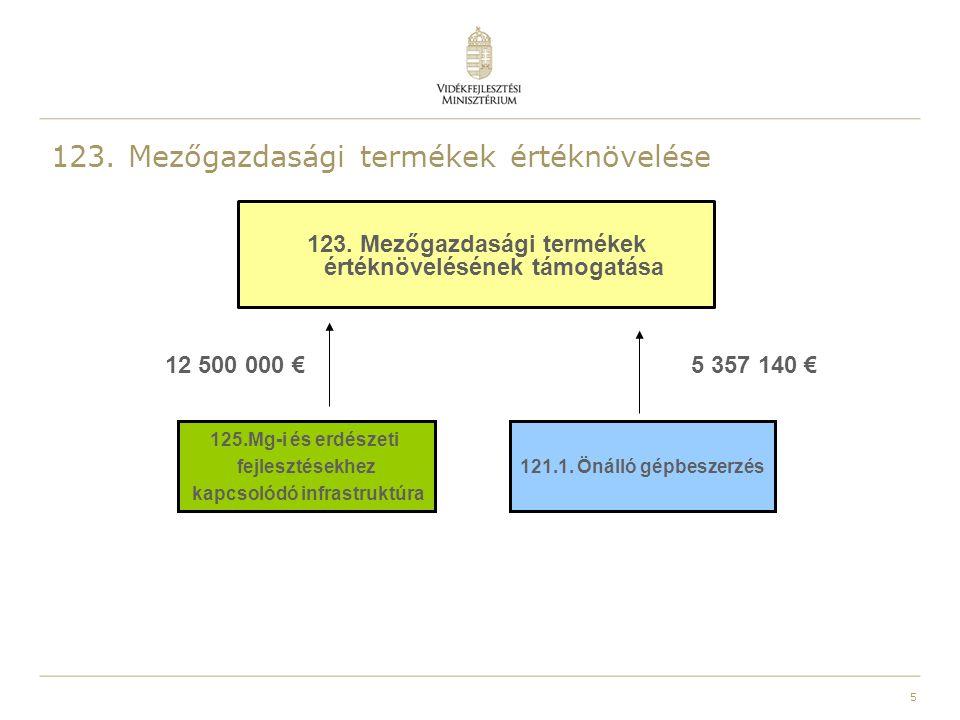 5 123. Mezőgazdasági termékek értéknövelése 123. Mezőgazdasági termékek értéknövelésének támogatása 121.1. Önálló gépbeszerzés 125.Mg-i és erdészeti f