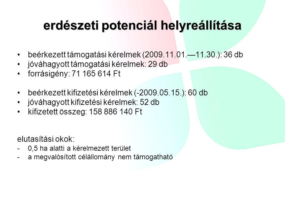 erdészeti potenciál helyreállítása beérkezett támogatási kérelmek (2009.11.01.—11.30.): 36 db jóváhagyott támogatási kérelmek: 29 db forrásigény: 71 1
