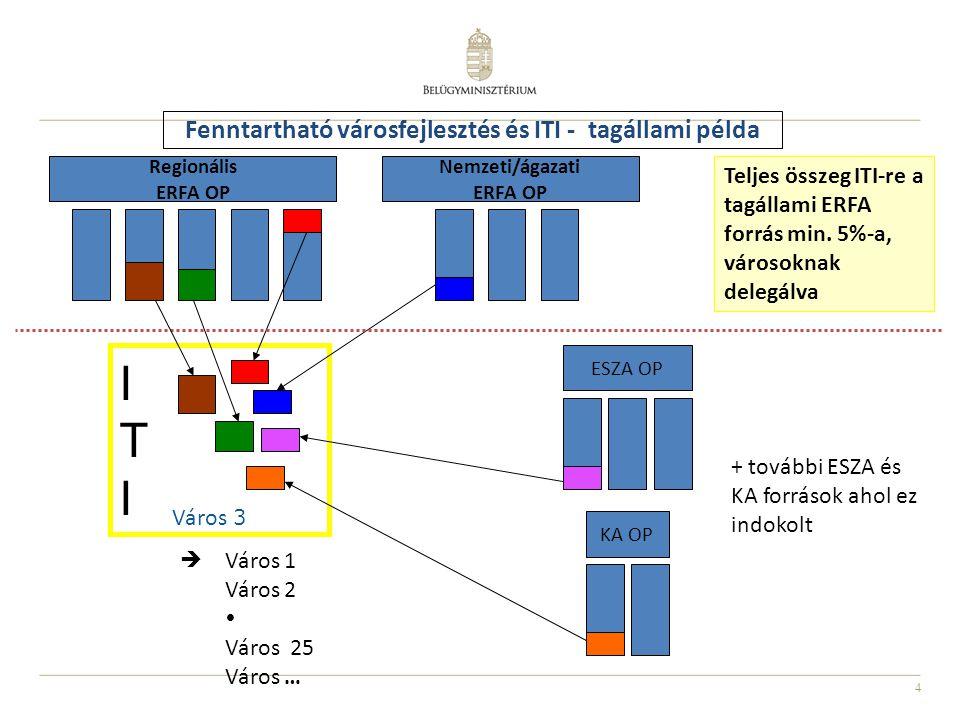 4 Regionális ERFA OP Nemzeti/ágazati ERFA OP ESZA OP KA OP ITIITI Város 3  Fenntartható városfejlesztés és ITI - tagállami példa Teljes összeg ITI-re