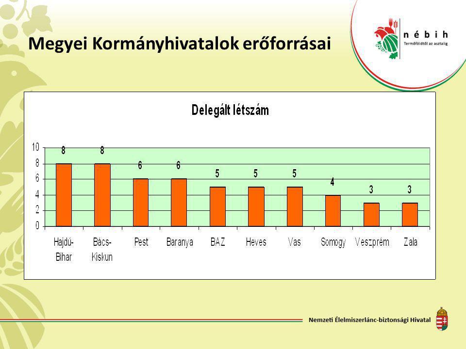 Működés alapfeltétele A Megyei Kormányhivatalok Erdészeti Igazgatóságainál dolgozó, támogatásokat kezelő kollégáknak 2012.