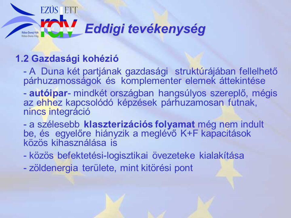 Eddigi tevékenység 1.2 Gazdasági kohézió - A Duna két partjának gazdasági struktúrájában fellelhető párhuzamosságok és komplementer elemek áttekintése - autóipar- mindkét országban hangsúlyos szereplő, mégis az ehhez kapcsolódó képzések párhuzamosan futnak, nincs integráció - a szélesebb klaszterizációs folyamat még nem indult be, és egyelőre hiányzik a meglévő K+F kapacitások közös kihasználása is - közös befektetési-logisztikai övezeteke kialakítása - zöldenergia területe, mint kitörési pont
