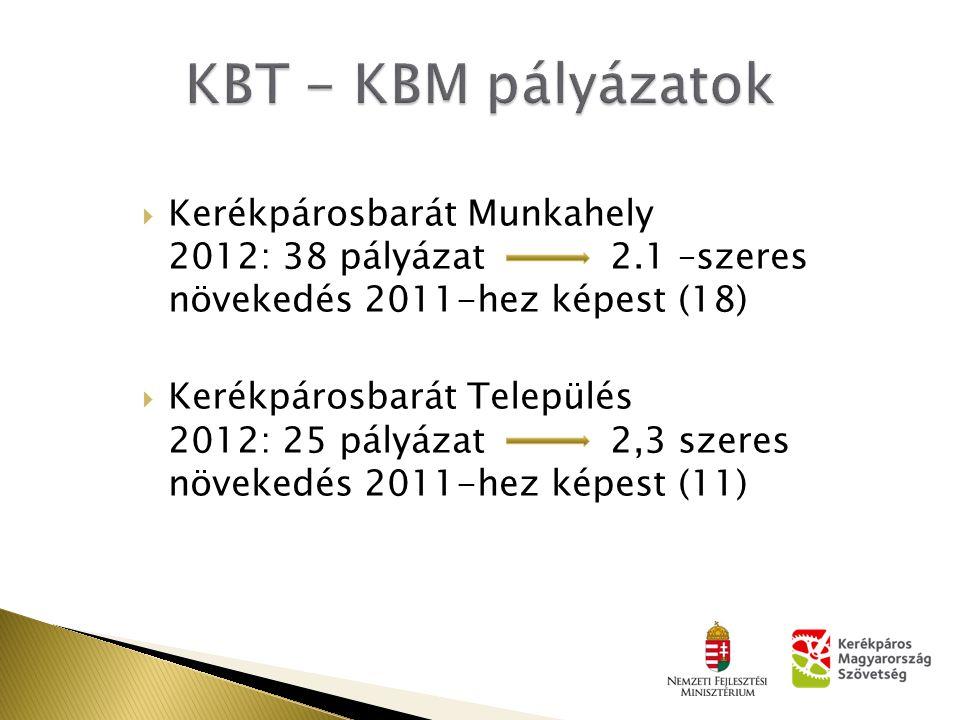  Kerékpárosbarát Munkahely 2012: 38 pályázat 2.1 –szeres növekedés 2011-hez képest (18)  Kerékpárosbarát Település 2012: 25 pályázat 2,3 szeres növekedés 2011-hez képest (11)