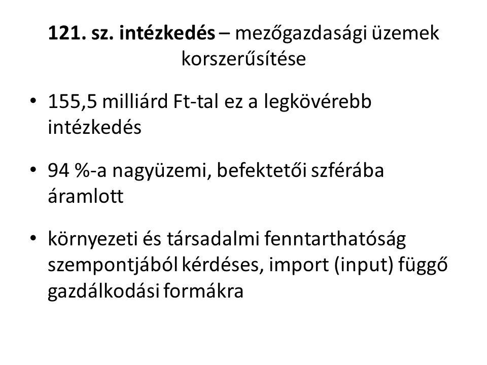121. sz.