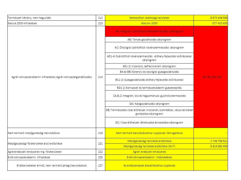 Természeti hátrány, nem hegyvidék212Kedvezőtlen adottságú területek 8 673 648 588 Natura 2000-kifizetések213Natura -2000 577 420 605 Agrár-környezetvédelmi kifizetések (Agrár-környezetgazdálkodás)214 AA) Integrált szántóföldi növénytermesztési célprogram 90 782 083 145 AB) Tanyás gazdálkodás célprogram AC) Ökológiai szántóföldi növénytermesztési célprogram AD1-4) Szántóföldi növénytermesztés élőhely-fejlesztési előírásokkal célprogram AE1-2) Vízerózió, defláció elleni célprogram BA és BB) Extenzív és ökológiai gyepgazdálkodás BC1-2) Gyepgazdálkodás élőhely-fejlesztési előírásokkal BD1-2) Környezet és természetvédelmi gyeptelepítés CA,B,C) Integrált, bio és hagyományos gyümölcstermesztés DA) Nádgazdálkodás célprogram DB) Természetes vizes élőhelyek mocsarak, zsombékok, sásos területek gondozása célprogram DC) Vizes élőhelyek létrehozása és kezelése célprogram Nem termelő mezőgazdasági beruházások216Nem termelő beruházásokhoz nyújtandó támogatások - Mezőgazdasági földterületek első erdősítése221 Mezőgazdasági területek erdősítése 1 749 766 521 Mezőgazdasági területek erdősítése (NVT) 9 619 860 459 Agrárerdészeti rendszerek mg.