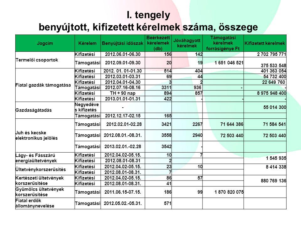 I. tengely benyújtott, kifizetett kérelmek száma, összege JogcímKérelemBenyújtási időszak Beérkezett kérelemek (db) Jóváhagyott kérelmek Támogatási ké