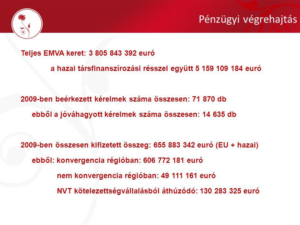 Teljes EMVA keret: 3 805 843 392 euró a hazai társfinanszírozási résszel együtt 5 159 109 184 euró 2009-ben beérkezett kérelmek száma összesen: 71 870 db ebből a jóváhagyott kérelmek száma összesen: 14 635 db 2009-ben összesen kifizetett összeg: 655 883 342 euró (EU + hazai) ebből: konvergencia régióban: 606 772 181 euró nem konvergencia régióban: 49 111 161 euró NVT kötelezettségvállalásból áthúzódó: 130 283 325 euró Pénzügyi végrehajtás