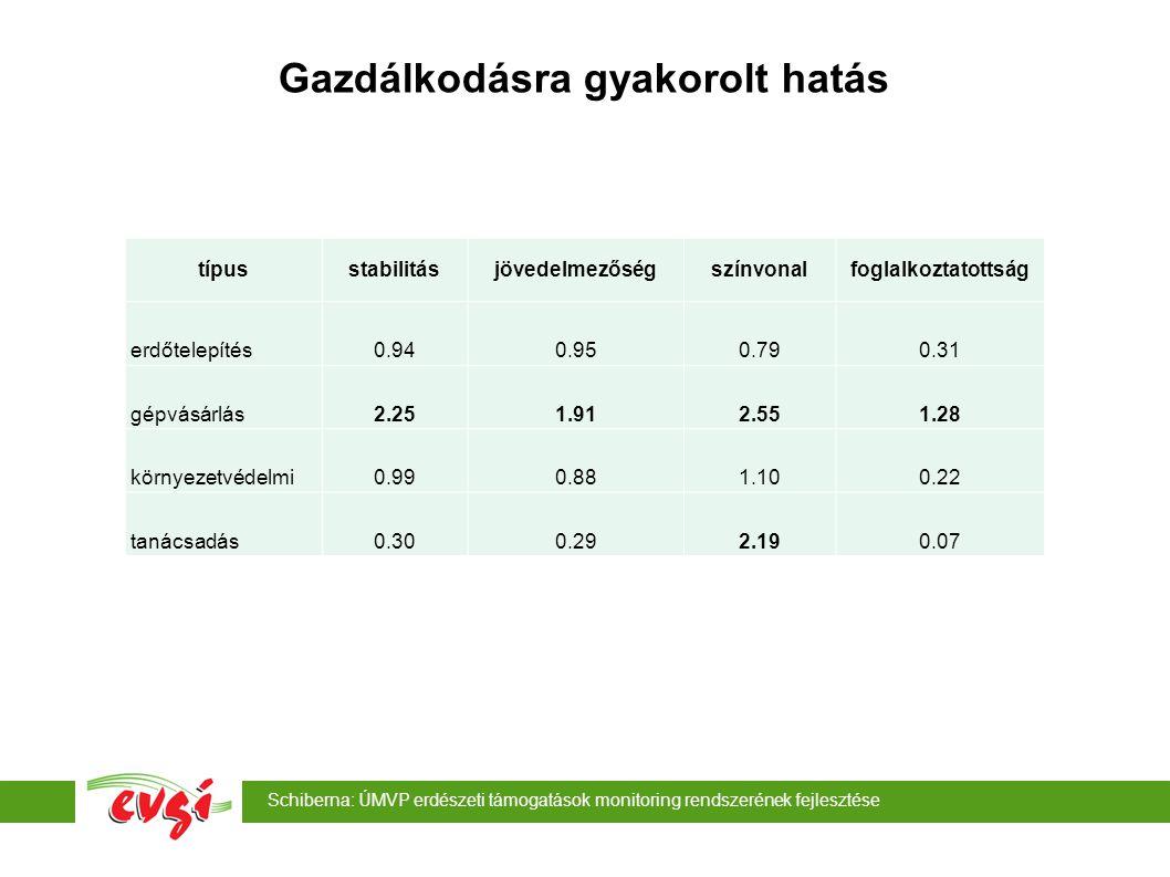Schiberna: ÚMVP erdészeti támogatások monitoring rendszerének fejlesztése Gazdálkodásra gyakorolt hatás típusstabilitásjövedelmezőségszínvonalfoglalkoztatottság erdőtelepítés0.940.950.790.31 gépvásárlás2.251.912.551.28 környezetvédelmi0.990.881.100.22 tanácsadás0.300.292.190.07