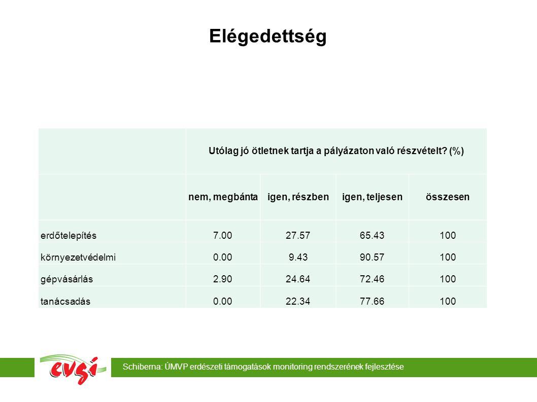 Schiberna: ÚMVP erdészeti támogatások monitoring rendszerének fejlesztése Elégedettség Utólag jó ötletnek tartja a pályázaton való részvételt? (%) nem