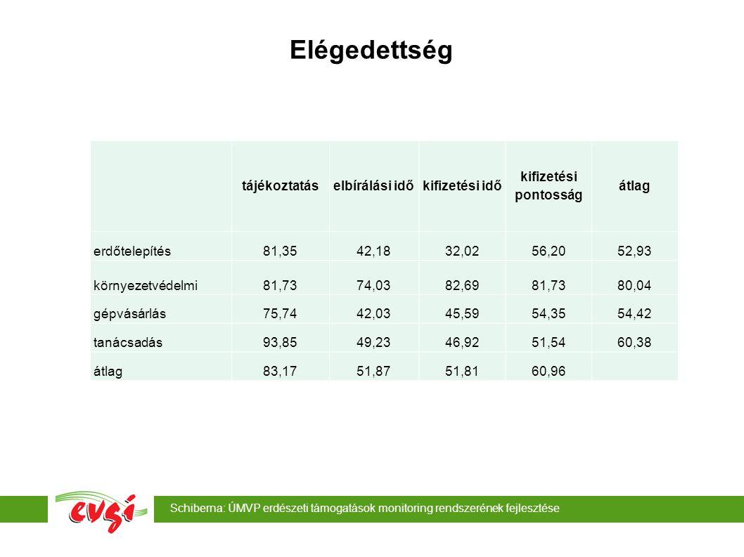 Schiberna: ÚMVP erdészeti támogatások monitoring rendszerének fejlesztése Elégedettség tájékoztatáselbírálási időkifizetési idő kifizetési pontosság átlag erdőtelepítés81,3542,1832,0256,2052,93 környezetvédelmi81,7374,0382,6981,7380,04 gépvásárlás75,7442,0345,5954,3554,42 tanácsadás93,8549,2346,9251,5460,38 átlag83,1751,8751,8160,96