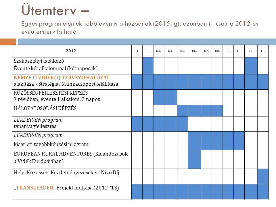 Ütemterv – Egyes programelemek több éven is áthúzódnak (2015-ig), azonban itt csak a 2012-es évi ütemterv látható 2012.
