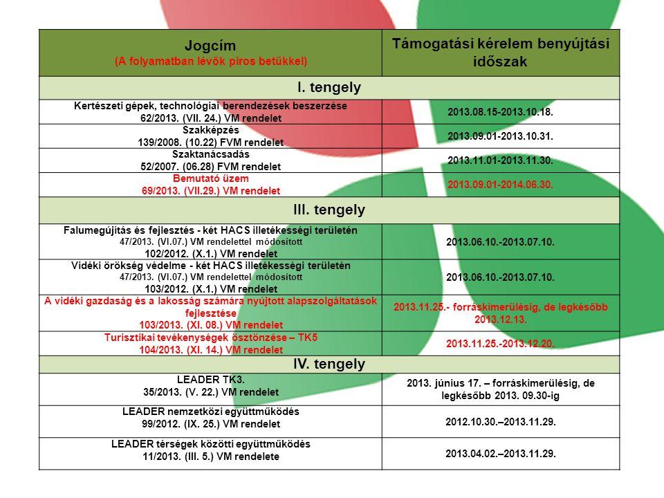 *Forrás: IIER Adattár, 2013.12. 10-i adatok