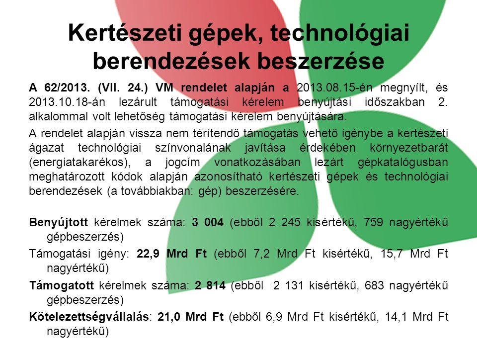 Benyújtott és jóváhagyott kifizetési kérelmek száma és támogatási összege tengelyenkénti megbontásban (VTI) * HACS finanszírozás jogcím adatai a IV.