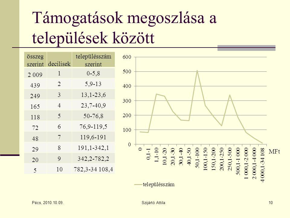 Támogatások megoszlása a települések között Pécs, 2010.10.09. Szijártó Attila10 MFt összeg szerintdecilisek településszám szerint 2 009 10-5,8 439 25,