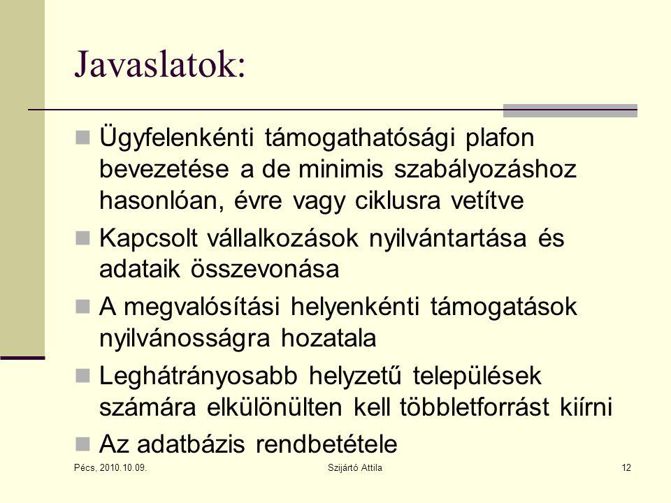 Javaslatok: Ügyfelenkénti támogathatósági plafon bevezetése a de minimis szabályozáshoz hasonlóan, évre vagy ciklusra vetítve Kapcsolt vállalkozások nyilvántartása és adataik összevonása A megvalósítási helyenkénti támogatások nyilvánosságra hozatala Leghátrányosabb helyzetű települések számára elkülönülten kell többletforrást kiírni Az adatbázis rendbetétele Pécs, 2010.10.09.
