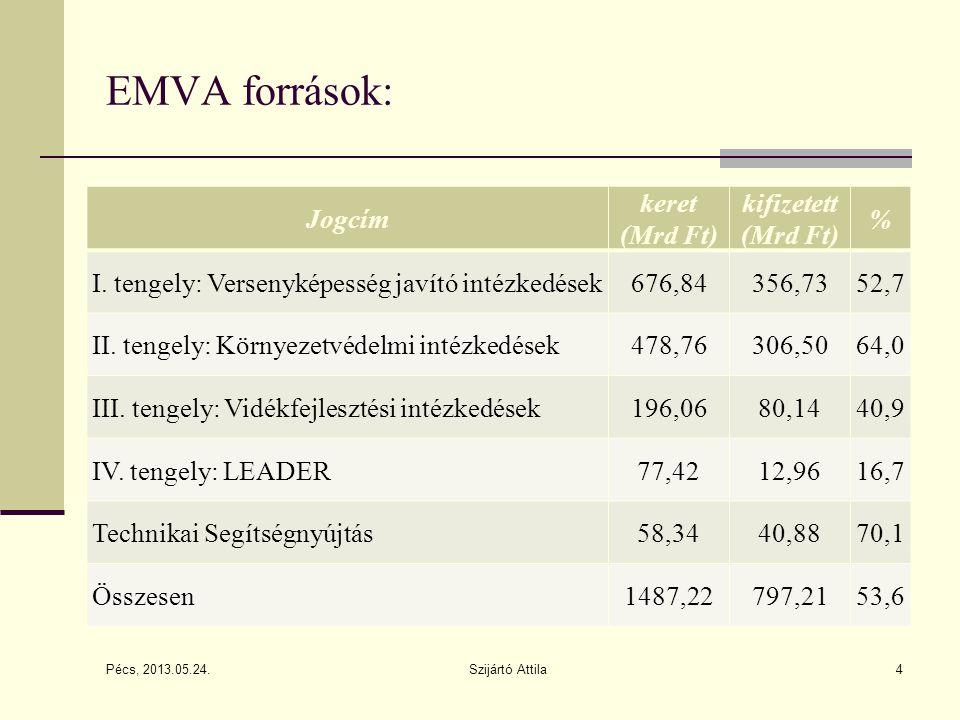 4 EMVA források: Pécs, 2013.05.24. Jogcím keret (Mrd Ft) kifizetett (Mrd Ft) % I. tengely: Versenyképesség javító intézkedések676,84356,7352,7 II. ten