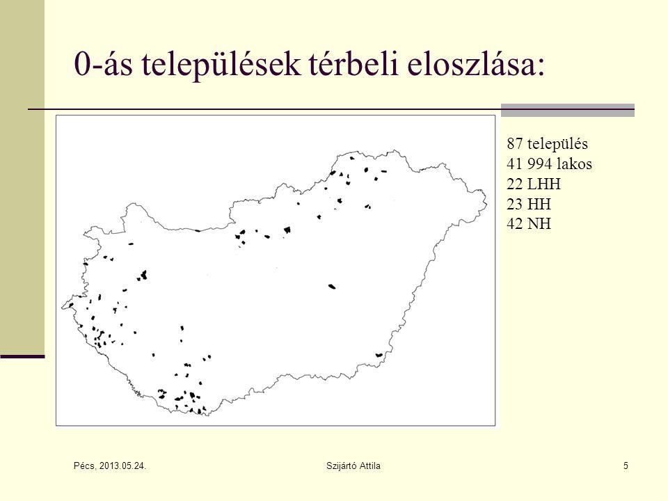 Pécs, 2013.05.24. Szijártó Attila5 0-ás települések térbeli eloszlása: 87 település 41 994 lakos 22 LHH 23 HH 42 NH