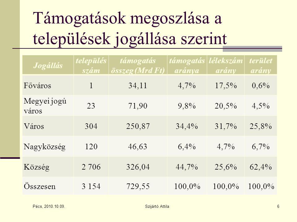 Támogatások megoszlása a települések jogállása szerint Jogállás település szám támogatás összeg (Mrd Ft) támogatás aránya lélekszám arány terület arány Főváros134,114,7%17,5%0,6% Megyei jogú város 2371,909,8%20,5%4,5% Város304250,8734,4%31,7%25,8% Nagyközség12046,636,4%4,7%6,7% Község2 706326,0444,7%25,6%62,4% Összesen3 154729,55100,0% Pécs, 2010.10.09.
