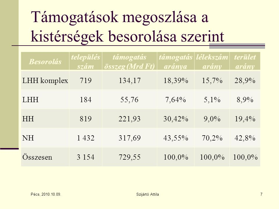 Támogatások megoszlása a kistérségek besorolása szerint Besorolás település szám támogatás összeg (Mrd Ft) támogatás aránya lélekszám arány terület arány LHH komplex719134,1718,39%15,7%28,9% LHH18455,767,64%5,1%8,9% HH819221,9330,42%9,0%19,4% NH1 432317,6943,55%70,2%42,8% Összesen3 154729,55100,0% Pécs, 2010.10.09.