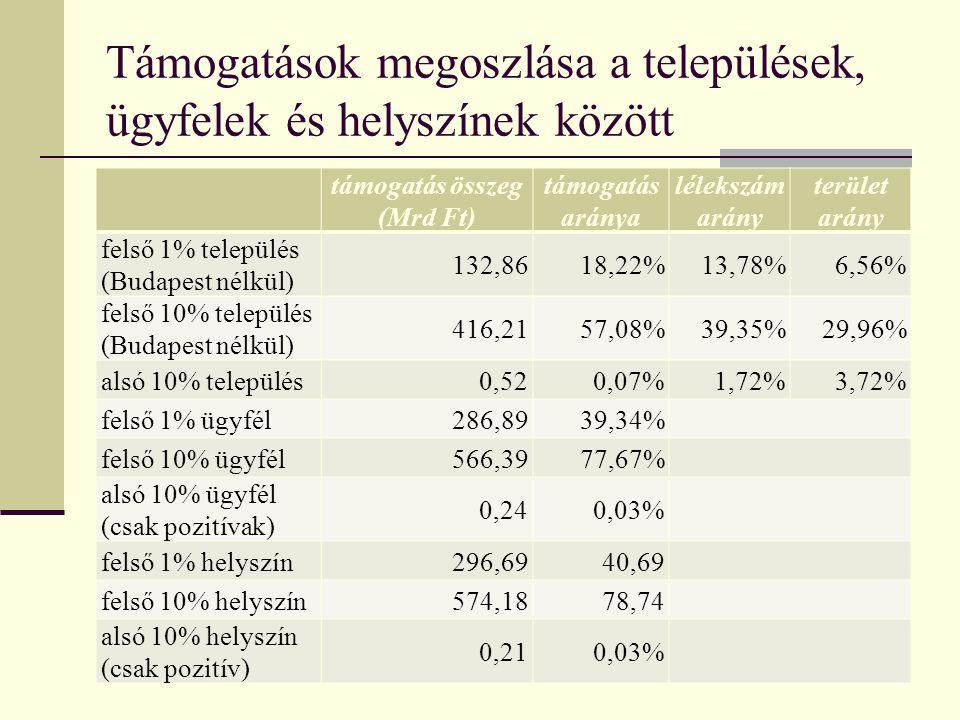 Támogatások megoszlása a települések, ügyfelek és helyszínek között Pécs, 2010.10.09. Szijártó Attila9 támogatás összeg (Mrd Ft) támogatás aránya léle