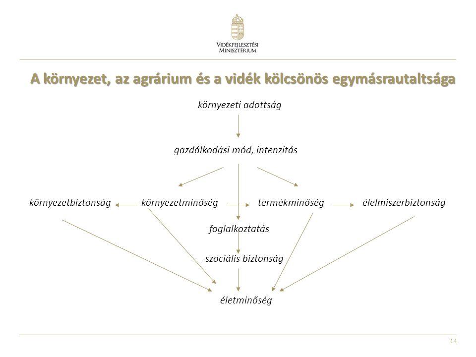 14 A környezet, az agrárium és a vidék kölcsönös egymásrautaltsága környezeti adottság gazdálkodási mód, intenzitás környezetminőségtermékminőség életminőség környezetbiztonságélelmiszerbiztonság foglalkoztatás szociális biztonság