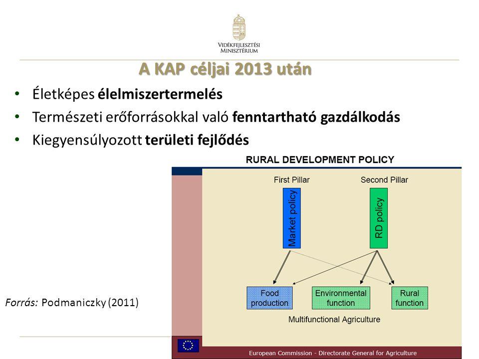 3 Életképes élelmiszertermelés Természeti erőforrásokkal való fenntartható gazdálkodás Kiegyensúlyozott területi fejlődés A KAP céljai 2013 után Forrás: Podmaniczky (2011)
