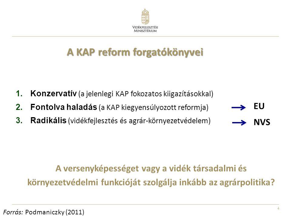 4 1.Konzervatív (a jelenlegi KAP fokozatos kiigazításokkal) 2.Fontolva haladás (a KAP kiegyensúlyozott reformja) 3.Radikális (vidékfejlesztés és agrár-környezetvédelem) A KAP reform forgatókönyvei A versenyképességet vagy a vidék társadalmi és környezetvédelmi funkcióját szolgálja inkább az agrárpolitika.